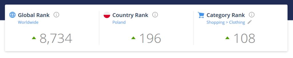 Ranking witryn w SimilarWeb