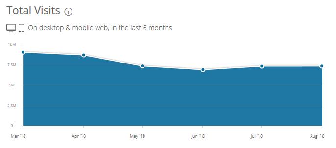Ruch w skali półrocza w SimilarWeb