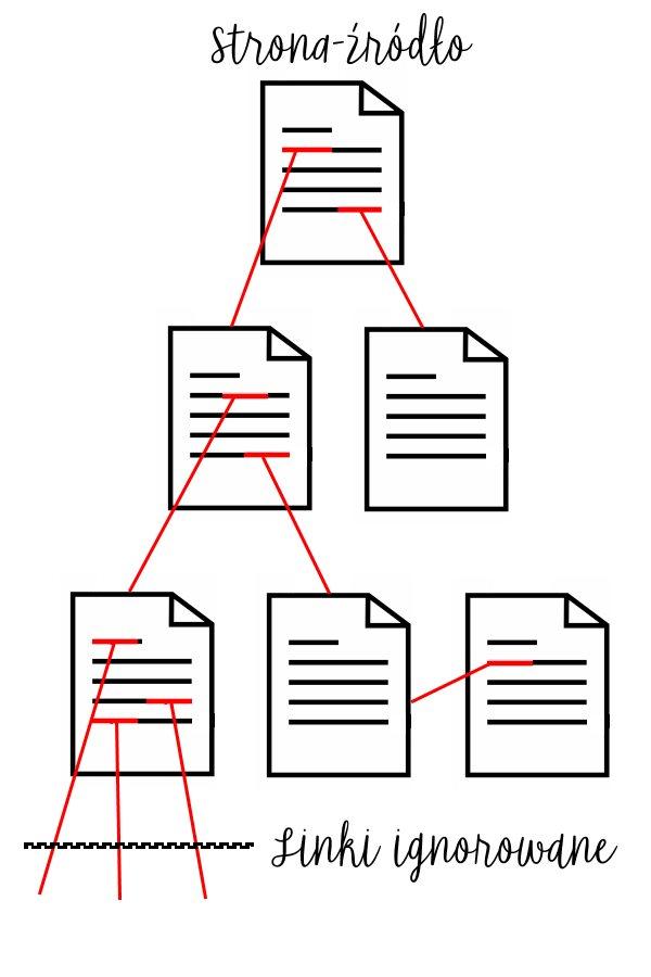 linkowanie ze stron źródeł w SEO