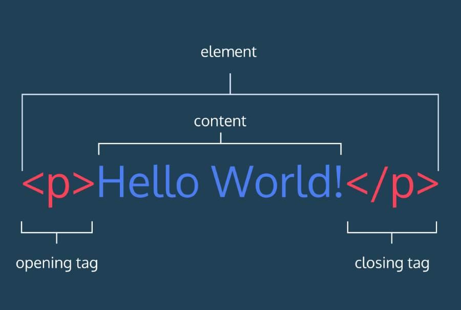 kurs codecademy html i css