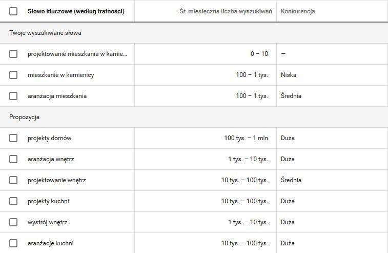 pierwsza kampania w Google Ads - tabela danych w planerze
