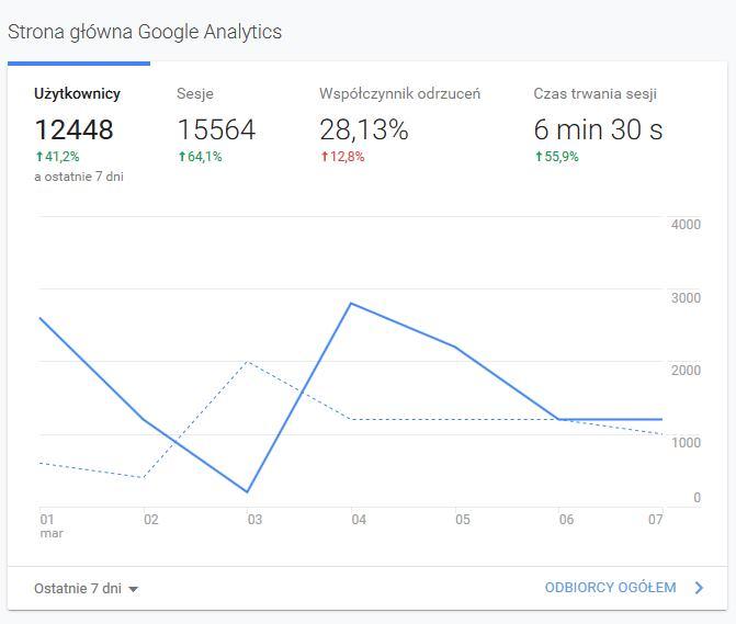 Wprowadzenie do Google Analytics - panel główny
