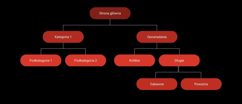 Struktura i nawigacja stron w SEO - sztywne kategorie