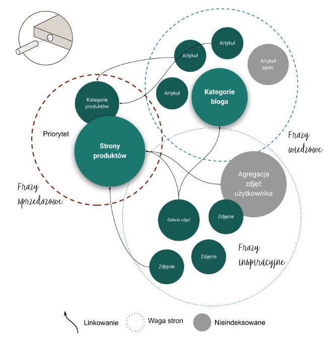 hierarchia i struktura serwisu w SEO