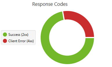 Audyt SEO - odpowiedzi serwera w sitemapie