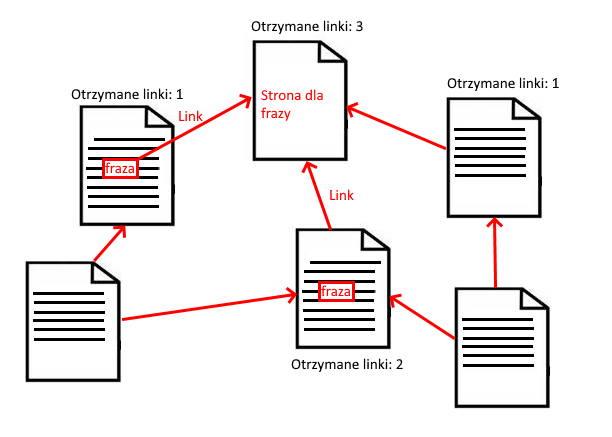 schemat linków wewnętrznych
