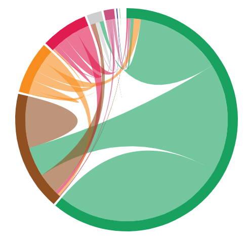 Oncrawl - analiza profilu linków