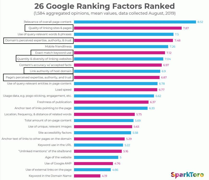 czynniki rankingowe w SEO