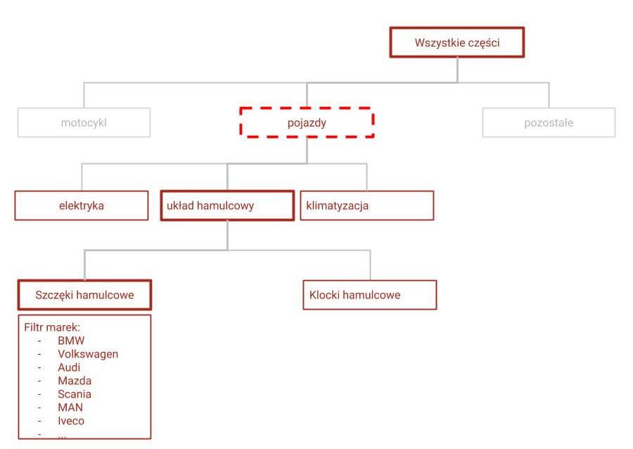 Zmiana struktury stron a SEO - struktura 2