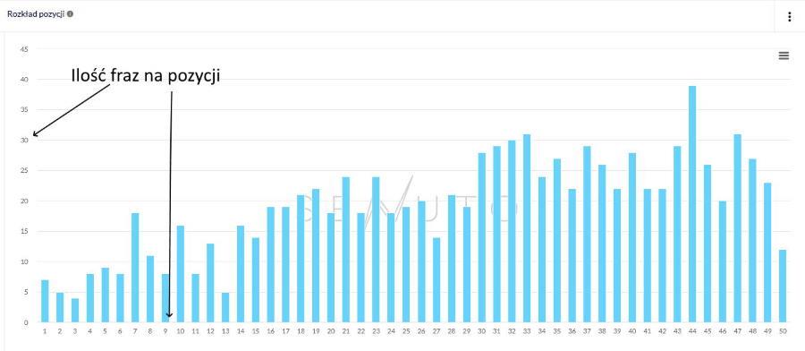 ilość fraz na pozycji Senuto KPI